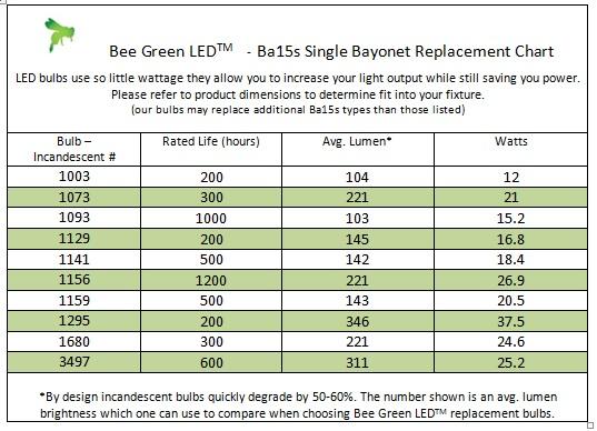 Led Bulb Lumens Chart
